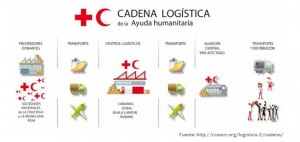 logistica-humanitaria