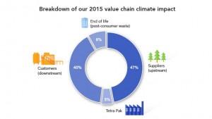 Impacto en el clima